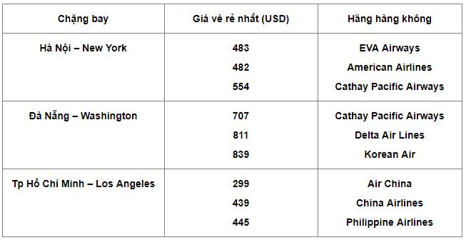 Vé máy bay đi Mỹ giá rẻ, Giá vé máy bay đi mỹ bao nhiêu