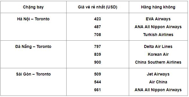 [Hỏi] Giá vé máy bay đi Canada bao nhiêu tiền?