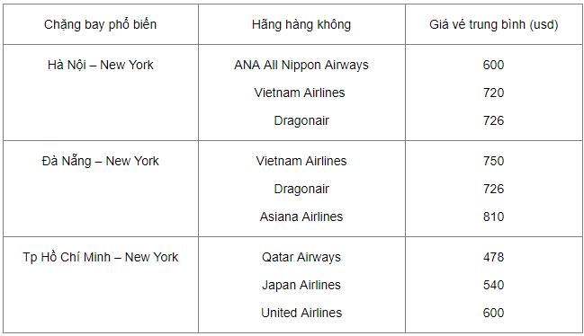 Vé máy bay giá rẻ đi New York - Giá vé Việt Nam đi New York
